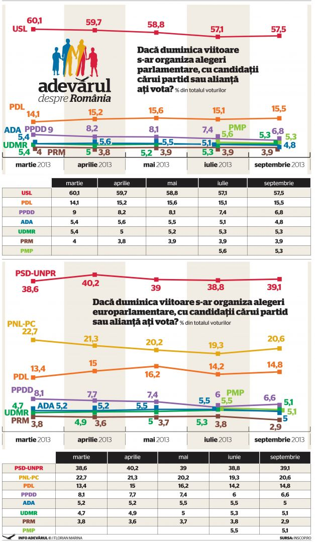 SEPTEMBRIE 2013 – ALEGERI PARLAMENTARE SI EUROPARLAMENTARE