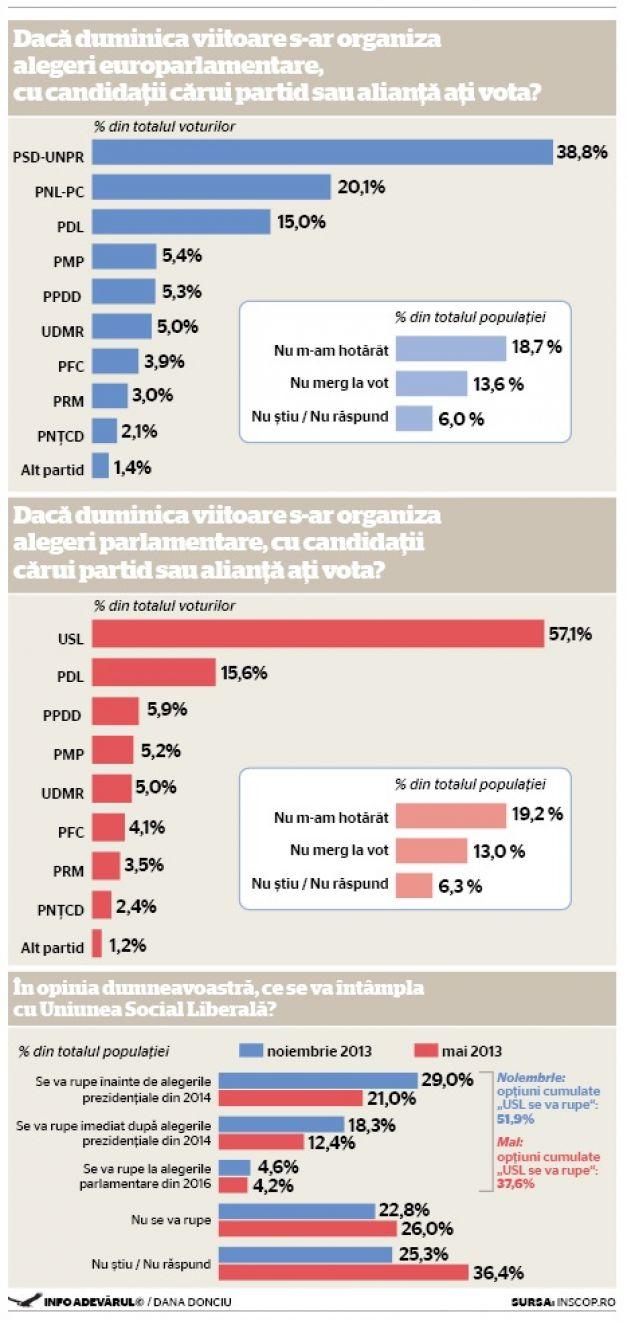 NOIEMBRIE 2013 – Opţiunile politice ale românilor:  Alegeri europarlamentare, alegeri parlamentare şi ipoteza rupturii USL