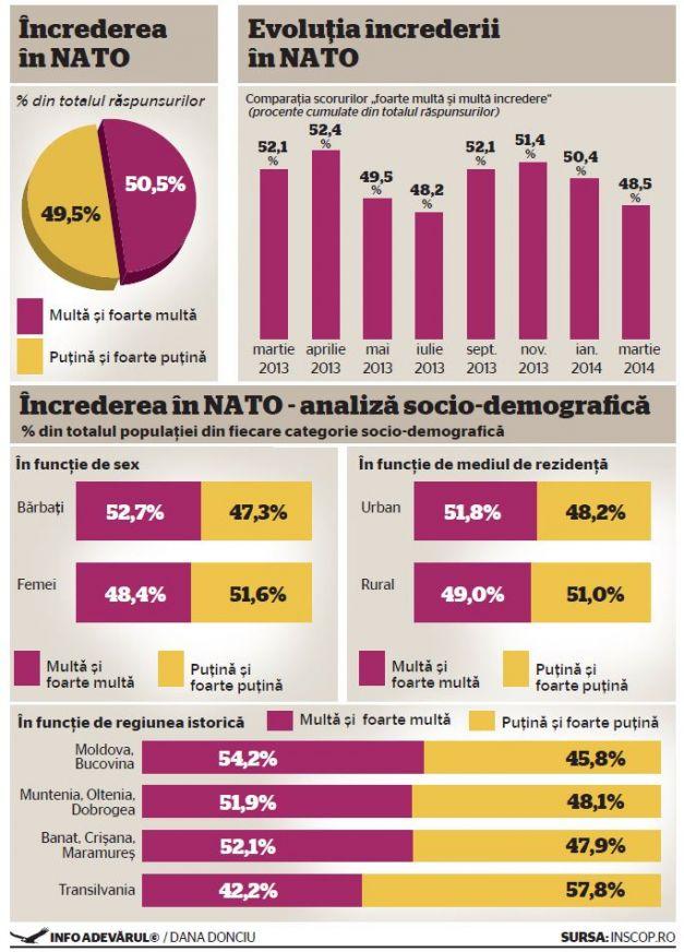 APRILIE 2014 – ÎNCREDEREA ÎN NATO