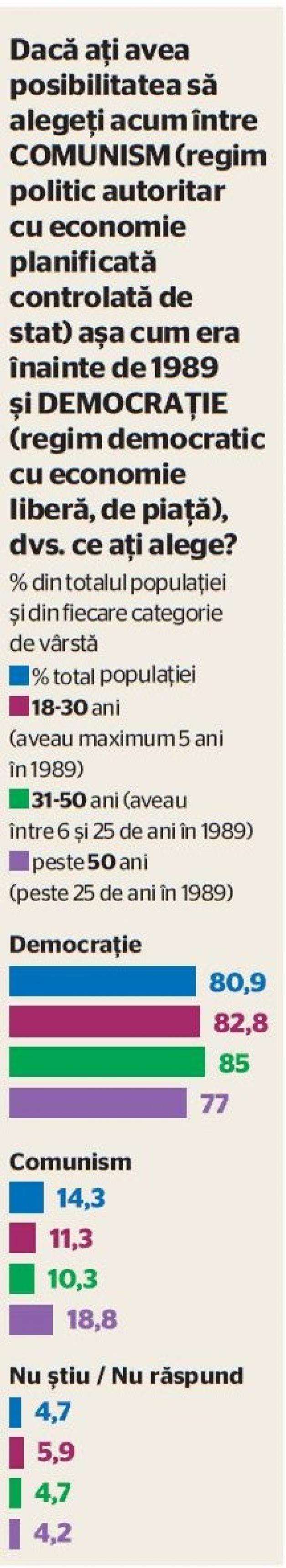 DECEMBRIE 2014 – Candidați ipotetici: PCR și Nicolae Ceaușescu Președinții în regimul democratic Comunism vs. Democrație