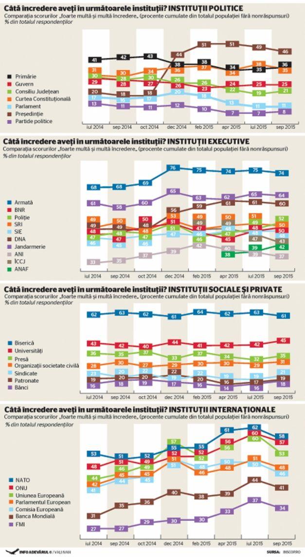 SEPTEMBRIE 2015 – ÎNCREDEREA ÎN INSTITUȚII