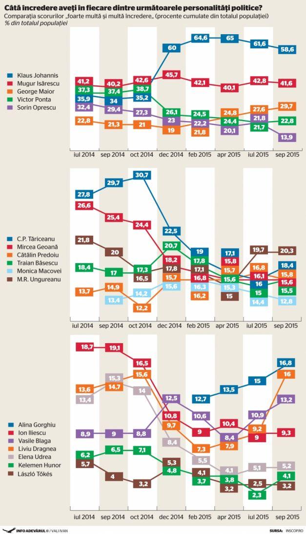 SEPTEMBRIE 2015 – ÎNCREDEREA ÎN  PERSONALITĂȚI PUBICE