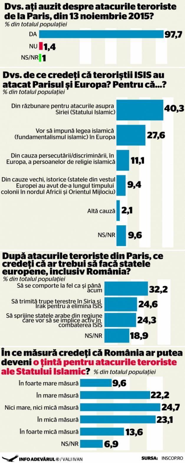 DECEMBRIE 2015 – ATENTATELE DE LA PARIS