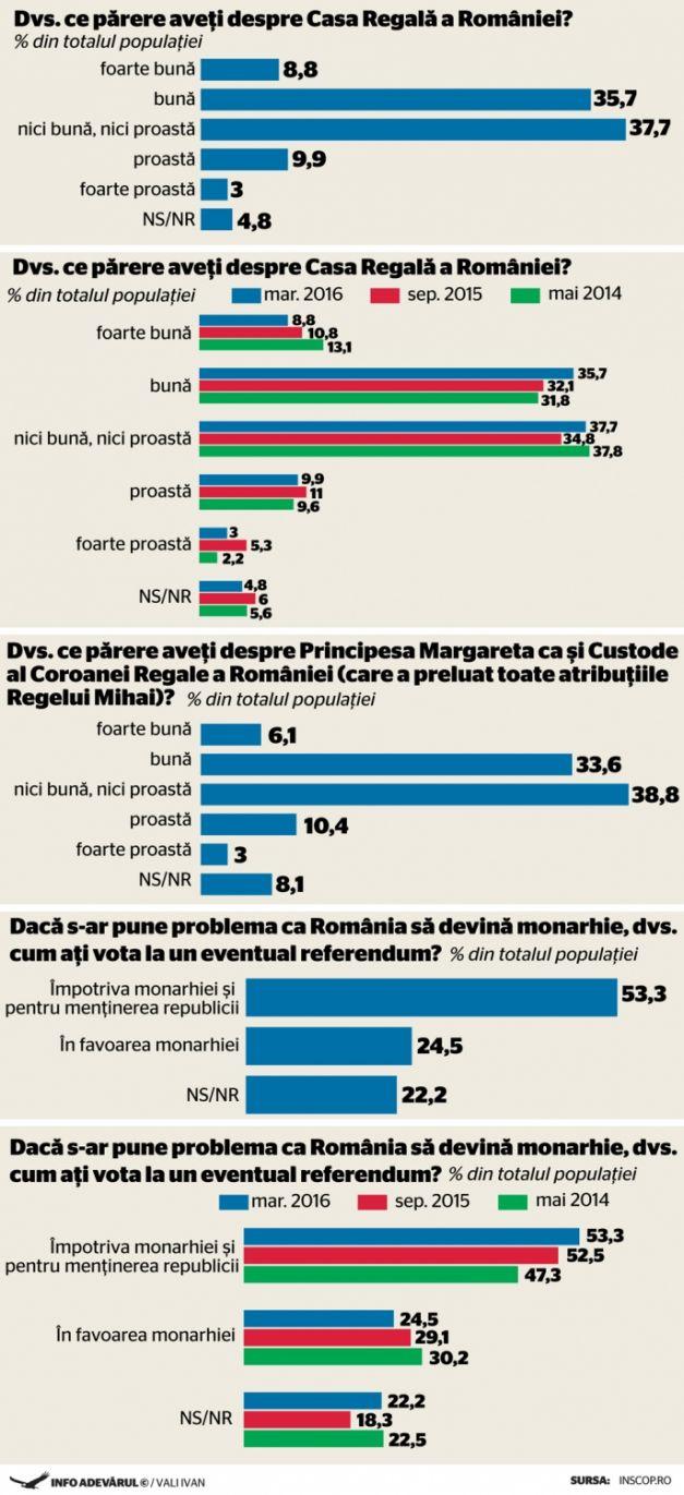 APRILIE 2016 – CASA REGALĂ A ROMÂNIEI